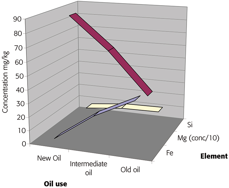The analysis of used lubrication oils by inductively coupled