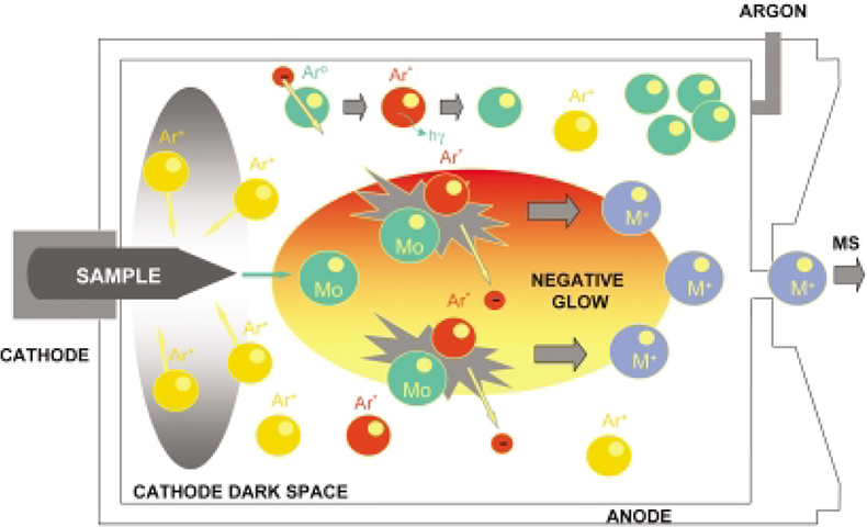 Glow discharge mass spectrometry in nuclear research | Spectroscopy  Europe/Asia