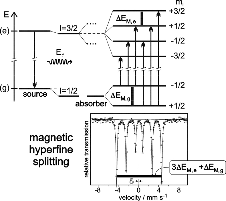 Mössbauer spectroscopy—an indispensable tool in solid state research