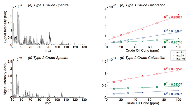 Pin on Mass Spectrometry Articles |Membrane Introduction Mass Spectrometry