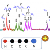 The spectrum with theoretical assignments shows the vibrational energy levels of HCCCN+
